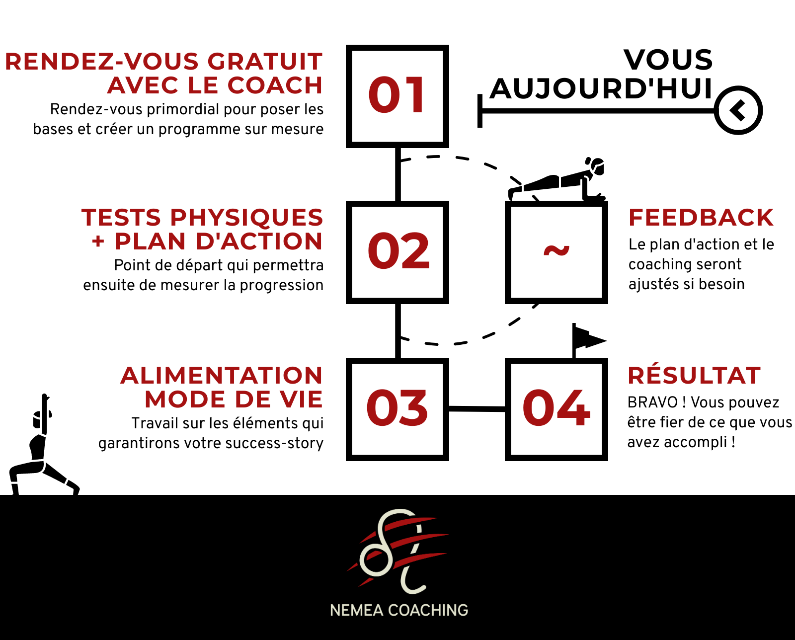 Un coaching sur mesure